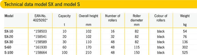 S-100 Table.